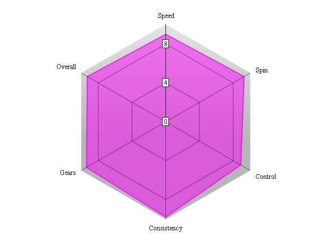 Butterfly Spin Art performance chart